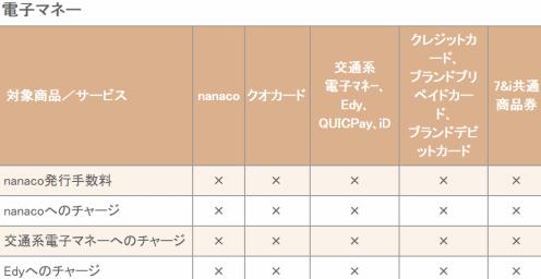 nanacoは店頭ではクレジットチャージできない